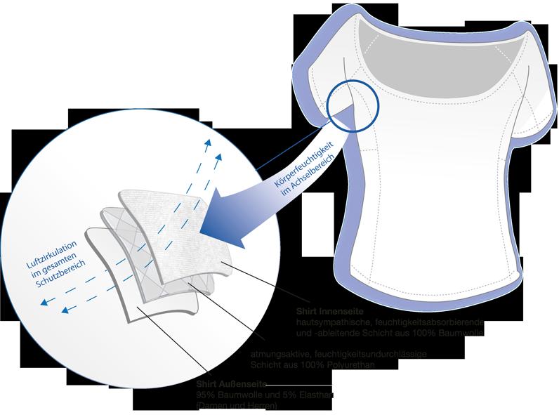 T-Shirts gegen Schweißflecken