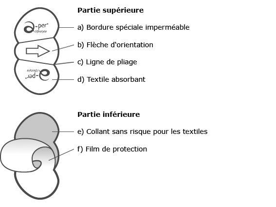 Patches anti-auréoles - Matériau